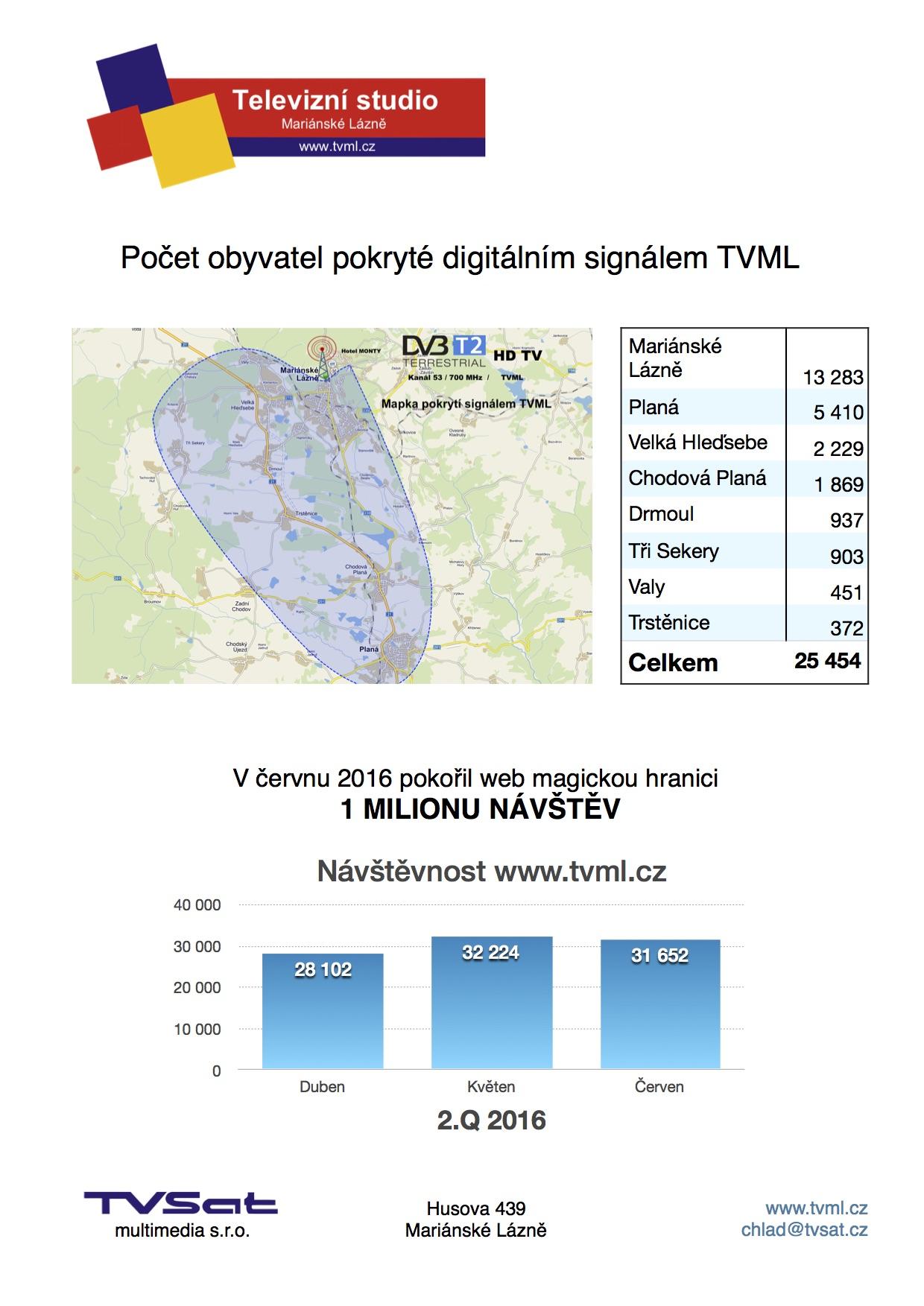 TVML_pokryti