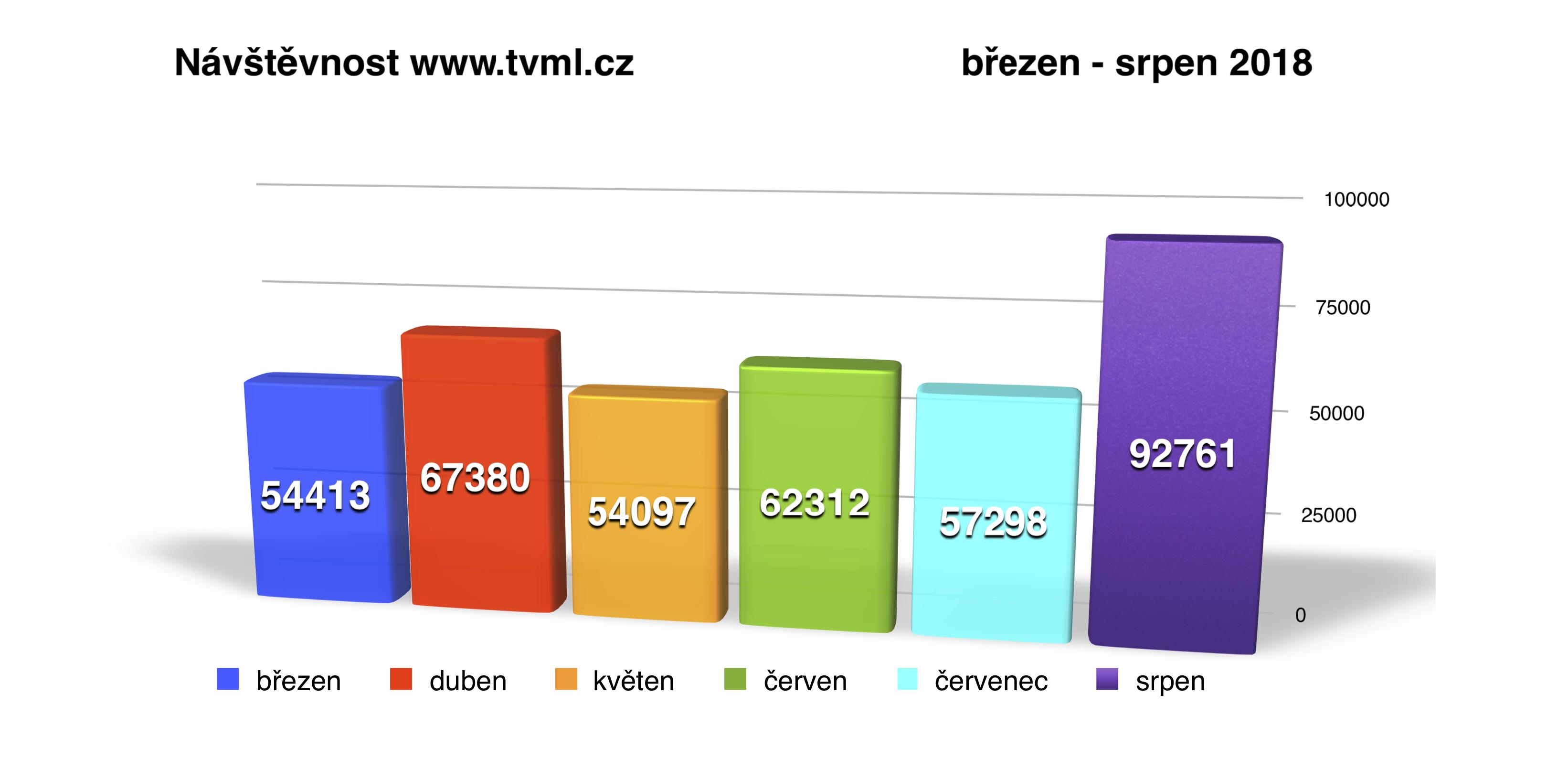 Zpravodajský web TVML zaznamenalv srpnupřes 92 tisíc návštěv